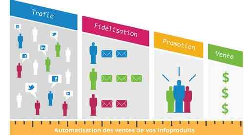 Les 7 différences entre infopreneur et un entrepreneur classique ? infopreneur, automatisation, trafic, webmarketing, blogueur pro
